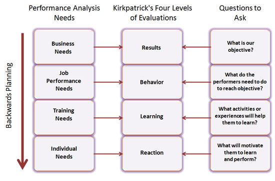 instructional design analysis template - is backward analysis the new front end analysis