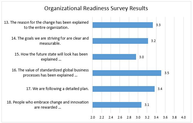 Organizational Readiness Survey