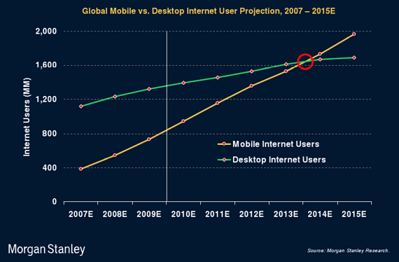 mobile learning solutions trajectory