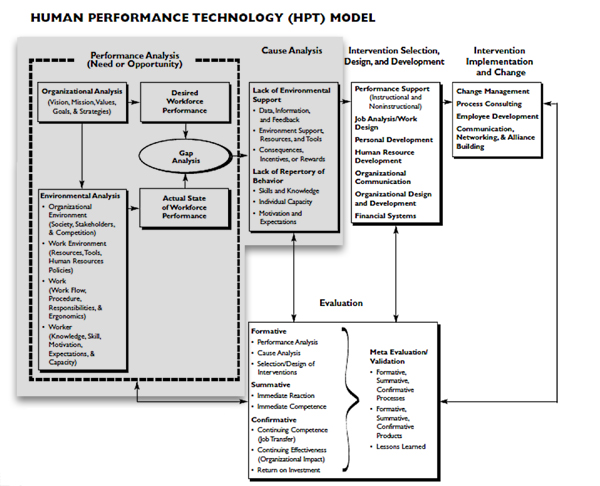 human performance technology model essay Description: human performance technology (hpt), a systematic approach to improving productivity and competence, uses a set of methods and procedures — and a strategy for solving problems — for realizing opportunities related to the performance of people more specific, it is a process of selection, analysis, design, development.