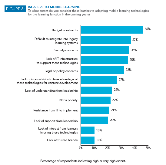 Barriers to Mobile Learning Chart
