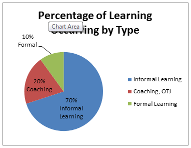 percentage of learning by type chart