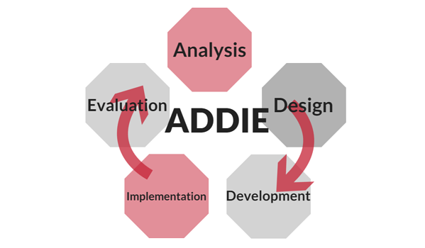ADDIE_Model_Diagram.png