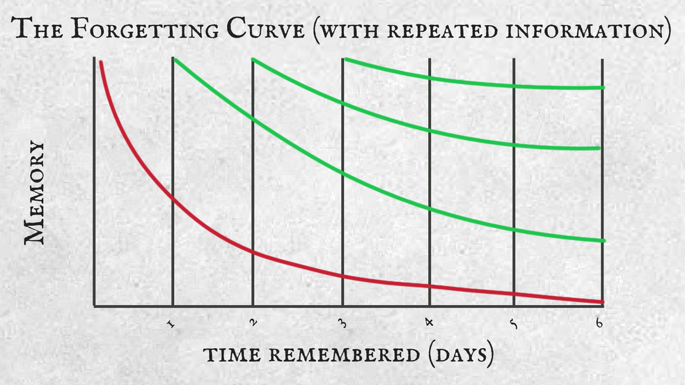 Forgetting Curve With Repetition
