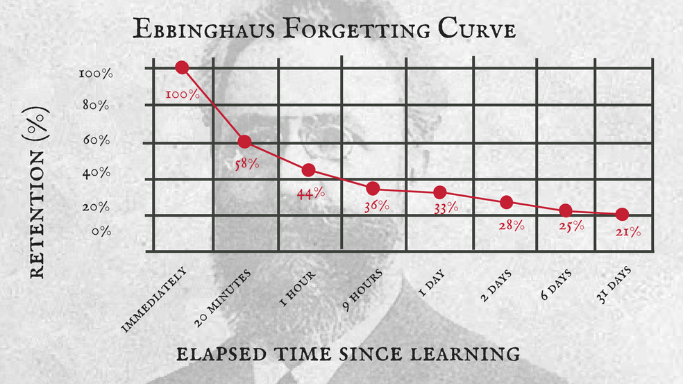 Ebbinghaus Forgetting Curve (1)