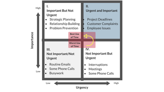 Employee Productivity Urgency Chart (1).png