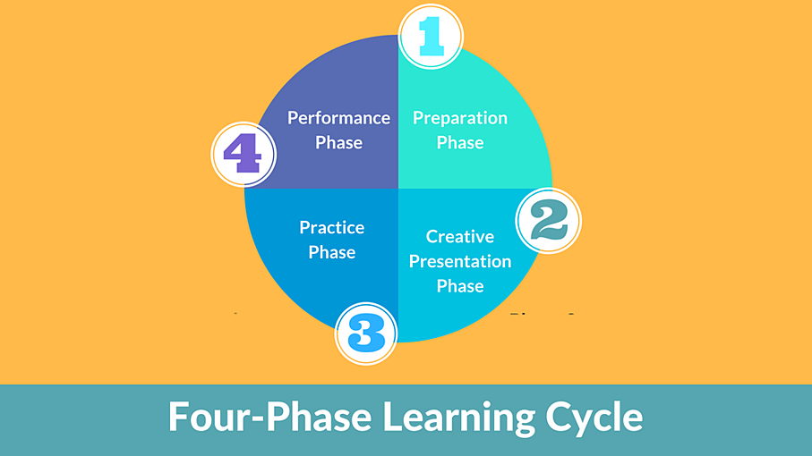 Four Phase Learning Cycle.png