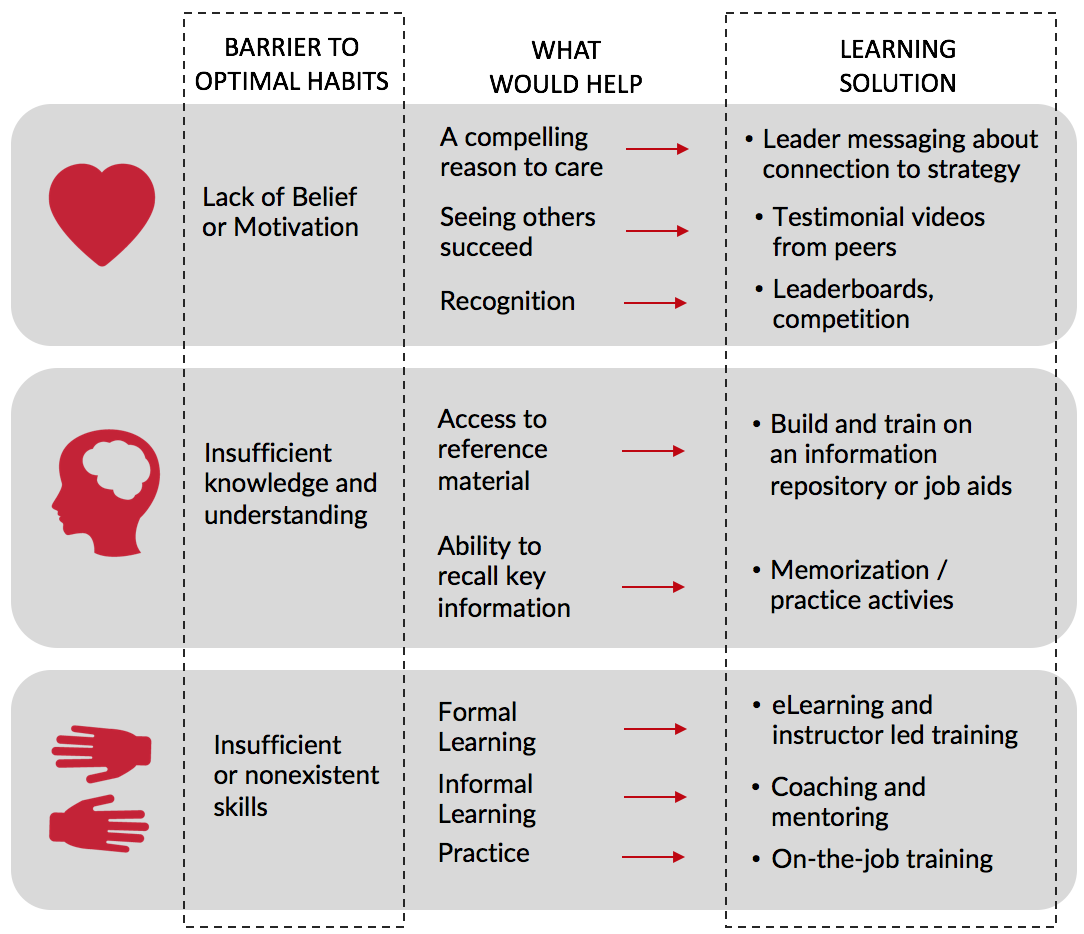 Head Heart Hands to Learning Solution.png