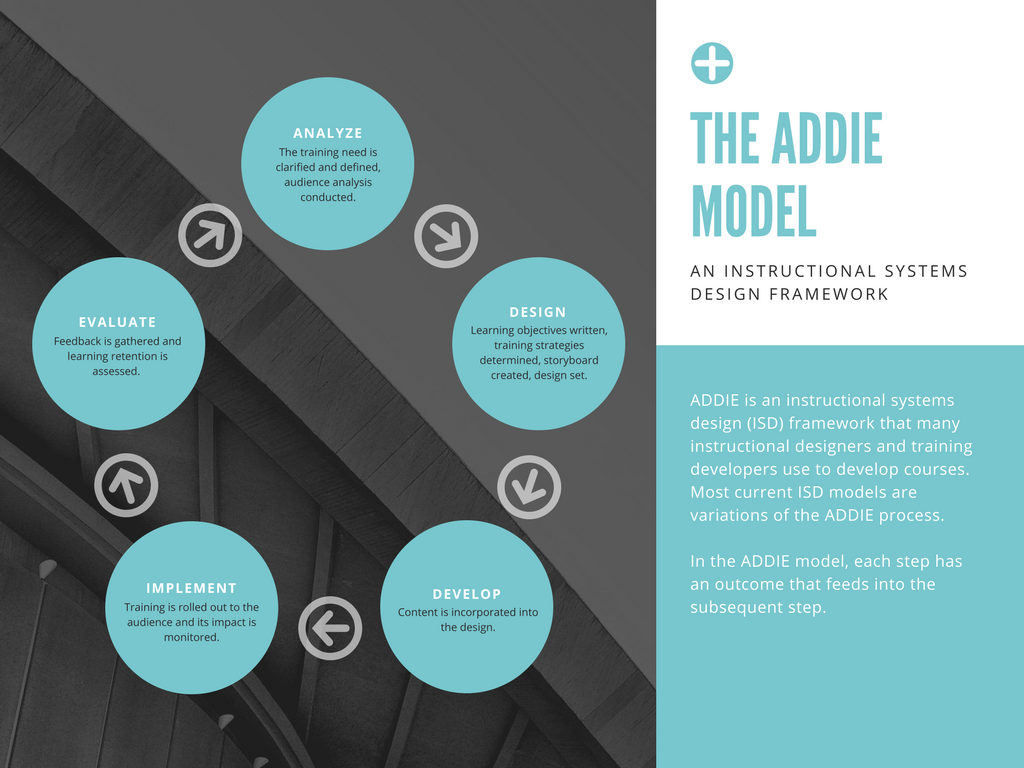 Instructional Design Models Comparing Addie Bloom Gagne Merrill