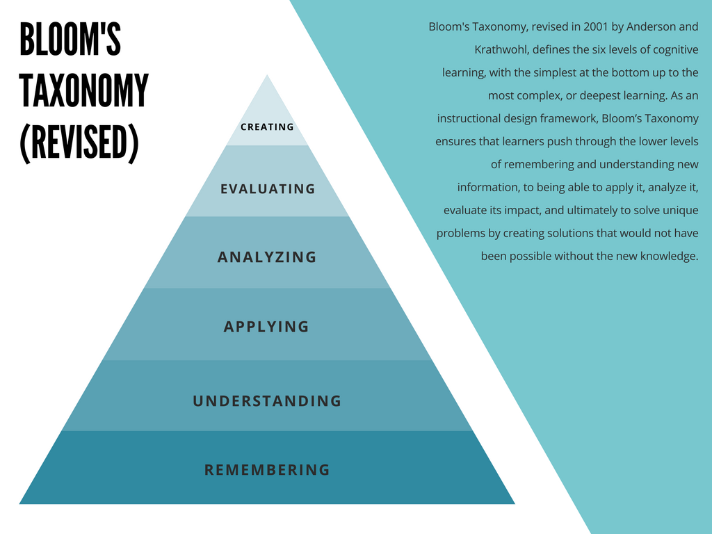Instructional Design Models Blooms Taxonomy