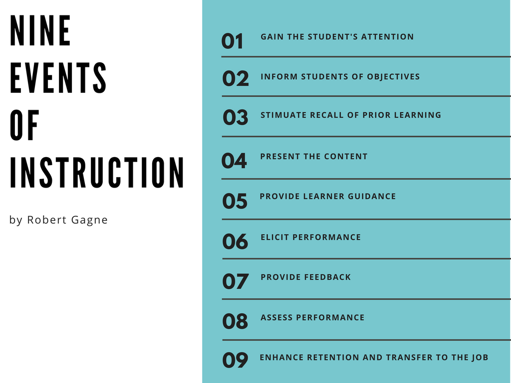 Instructional Design Models Gagne 9 Events of Instruction