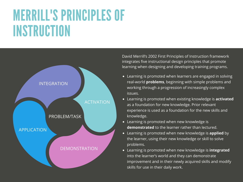 Instructional Design Models Merrills First Principles of Instruction