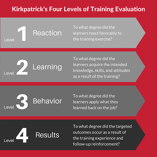 Kirkpatricks Four Levels Of Training Evaluation.png