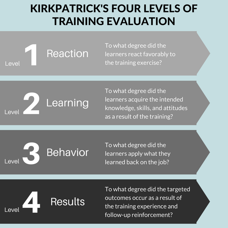 Kirkpatricks Four Levels of Training Evaluation For Sexual Harassment Training.png