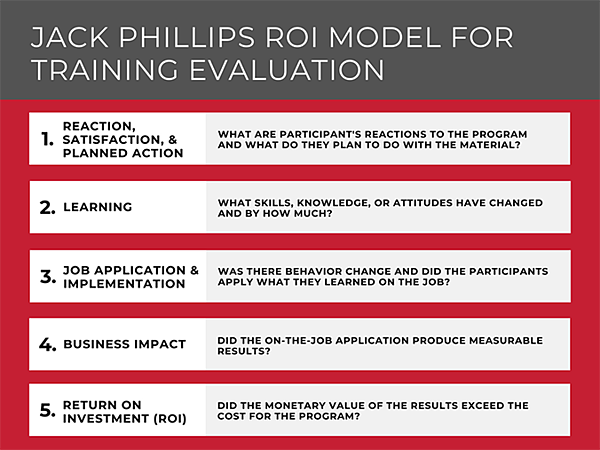 Phillips ROI Model For For Training Evaluation
