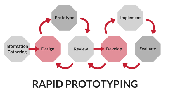 Rapid_Prototyping-1.png