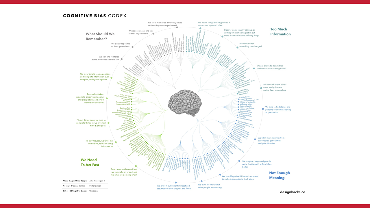List of cognitive biases
