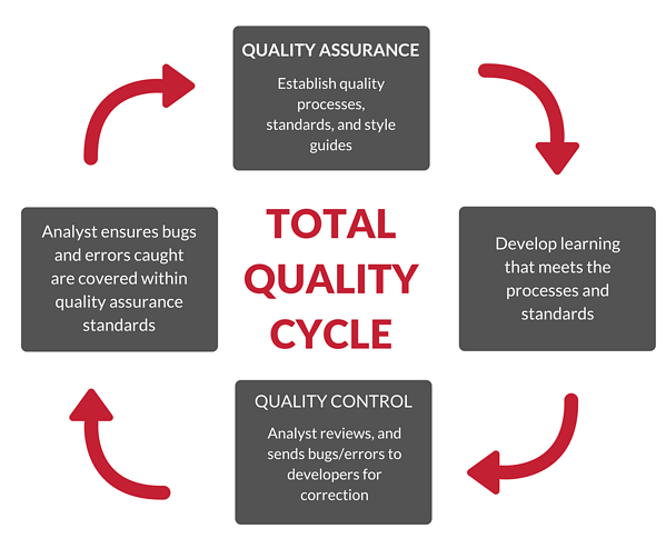 TOTAL QUALITY CYCLE.png