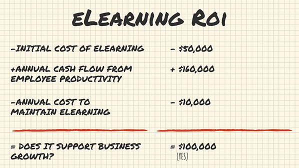 eLearning ROI Use Case