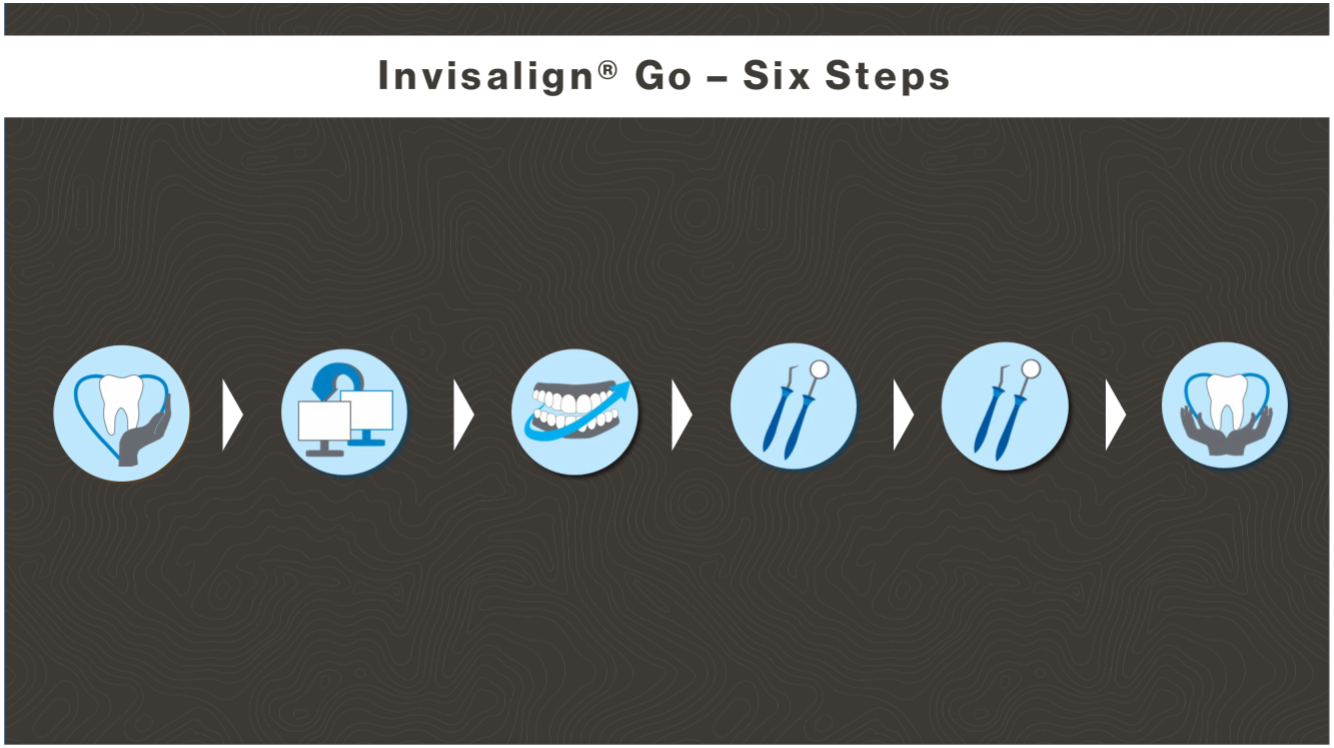 Product Training For Invisalign